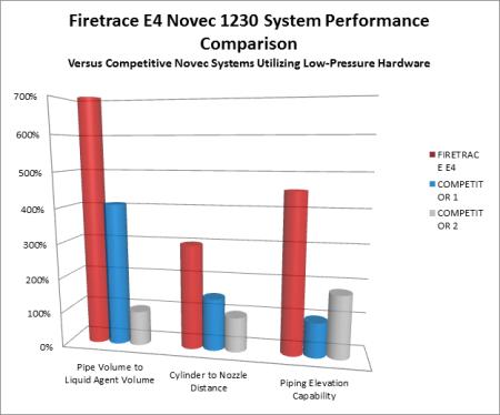 firetrace graph