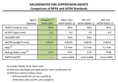 NFPA-ASTM Specs Chart